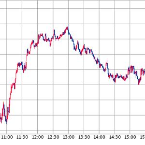 株高絶好調の裏に潜む落とし穴