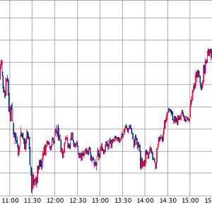 米国株は買い意欲持続、S&P500指数が過去最高値更新