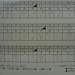 ボーリング大会~♪