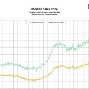 オアフ島不動産 中間価格の推移