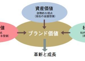 世界的ブランド価値が高い日本企業7社