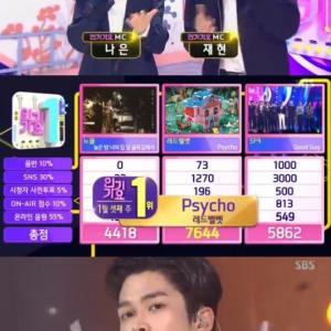 Red Velvet 1月19日放送『人気歌謡』で1位を獲得