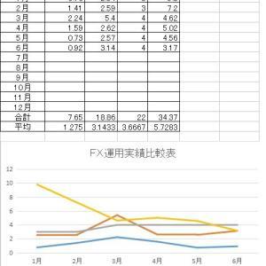 FX運用実績比較表2020年6月