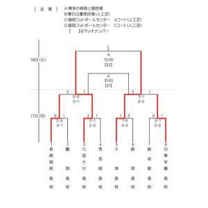 2/15-18 九州高校U-17サッカー大会新人戦 結果表