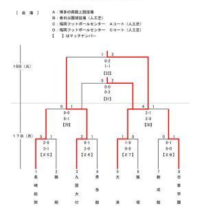 2/15-18 九州高校U-17サッカー大会新人戦 結果