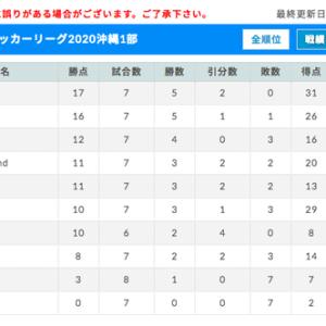 2020沖縄県U15リーグ1部 第6節試合結果