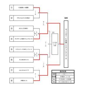 結果表 OFA第16回沖縄県クラブユース(U-14)サッカー大会