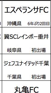 組合せ JFA第44回全日本U-12サッカー選手権大会