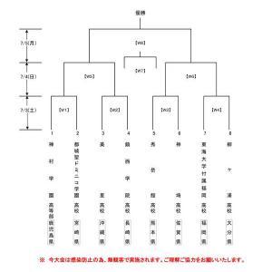全九州高等学校体育大会(女子) 対戦表