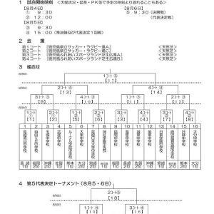 九州中学校サッカー競技大会 1日目結果