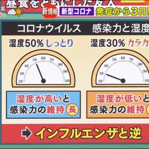 【新型肺炎】コロナウイルス、湿度が高いほど感染率が高い可能性 梅雨\(^o^/