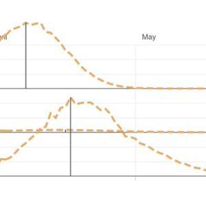 【効いたよね、早めのロックダウン】米3州の感染者グラフ、最も早くロックダウンしたカリフォルニア州は驚きの結果に