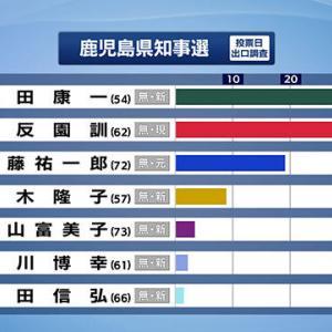 【速報】鹿児島県知事選挙 現職の三反園訓氏敗れる 新人の塩田康一さんが当選確実