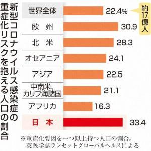 【潜在重症化】日本は33%で世界平均大きく上回る 新型コロナ重症化リスク