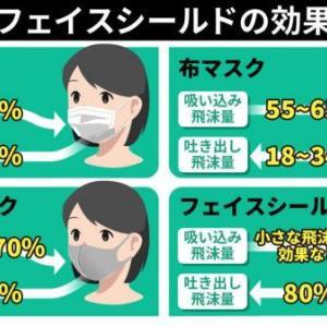 【素材別の比較結果】 ウレタンマスクは性能劣る