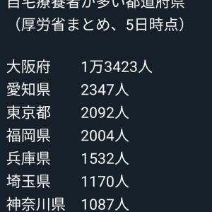 【ダントツ】大阪自宅療養者1万3千人超 二位は愛知で2347人…
