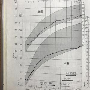 身長と体重の推移