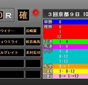 第3回葵ステークス・検討