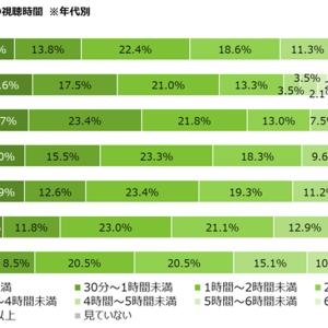 【調査】「テレビを見ない人」平均9.6%、10代23.1%、20代14.4%   最も見ているのは60代   MMD研究所