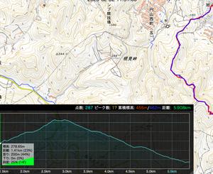 無料アプリTrailNoteで登山ルート比較