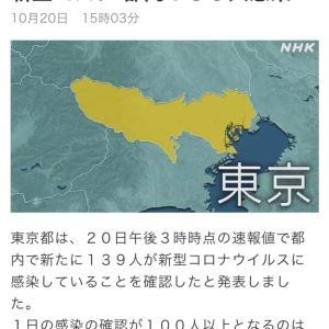 東京都 新たに139人の感染確認 新型コロナ(201020)