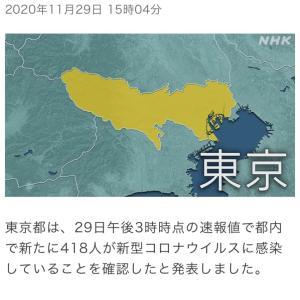 東京都 新たに418人の感染確認 新型コロナ(201129)