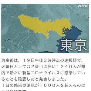 東京都 新たに1240人の感染確認 新型コロナ(210119)