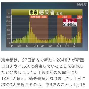 東京都 新たに2848人の感染確認 新型コロナ(210727)