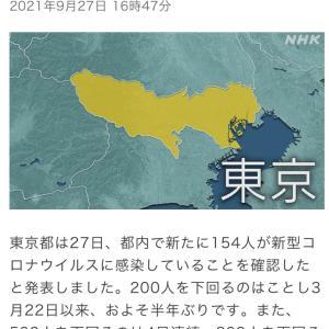 東京都 新たに154人の感染確認 新型コロナ(210927)
