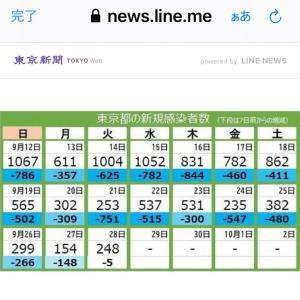 東京都 新たに248人感染確認  新型コロナ(210928)