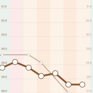 【103日目】±0kg