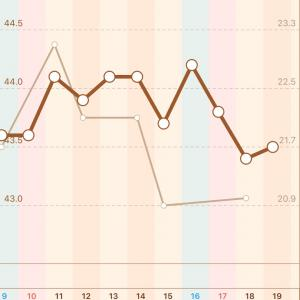 【163日目】+0.1kg 43.5kg
