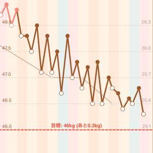 【294日目】3/29(日)-0.2kg