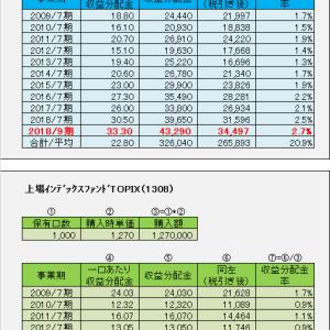 1306&1308からの収益分配金が入金 2019