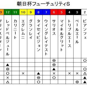 鉄スポ2019 朝日杯フューチュリティS