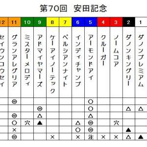 鉄スポ2020 安田記念