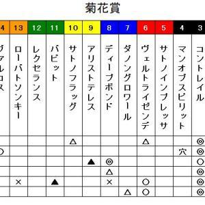 鉄スポ2020 菊花賞