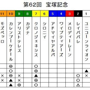 鉄スポ2021 宝塚記念