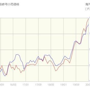 金相場上昇 香港や中国本土から海外への脱出準備が原因?