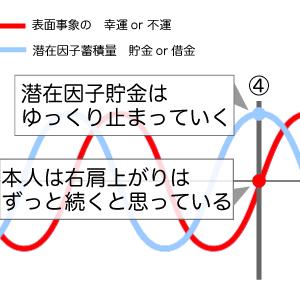 【陰陽仮説】 第四象。