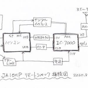 リモートシャックの構成図
