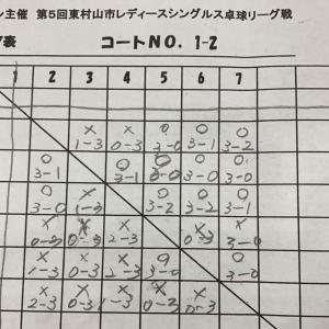 東村山市レディースシングルス卓球リーグ戦に参加。1組で、4勝1敗で6人中2位。