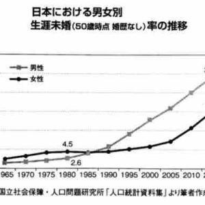 日本人男性50歳で5人に1人が結婚経験なしについて