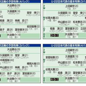 2年前の東京五輪・日本代表メンバー予想www