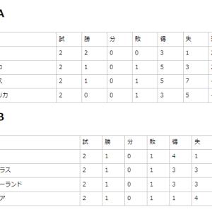 【東京五輪】サッカー日本代表が決勝Tで韓国代表と戦う可能性www