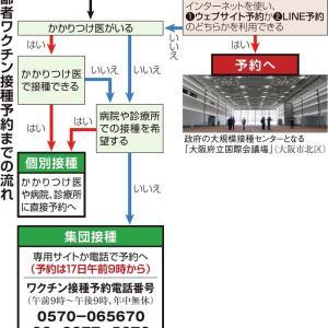 大阪市は17日から接種予約開始。大混乱必至