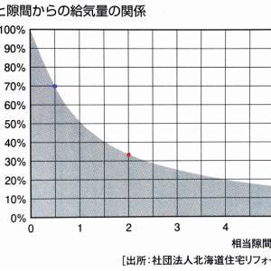 断熱気密の利点6 高気密のメリット3 換気を効かす