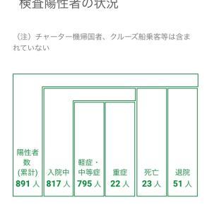【東京都118名の感染 医療崩壊を防ぐ環境整備を!知事新型コロナ対策『日曜討論』ご覧下さい】