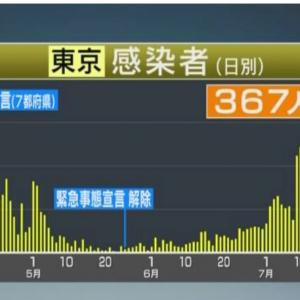 【本日の感染者数367名第2波の様相に人口比東京を上回る府県も❗️国を挙げPCR検査徹底を!】