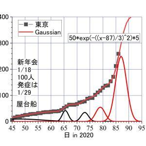 東京で、異常な大きさの新型コロナウィルス感染の山が始まったーーー3/15前後に、何があった?